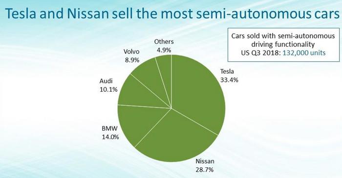 2018年第三季度美国已售出新乘用车的半自动驾驶配置率不足3%