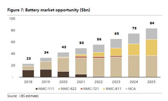 宁德时代或将被LG化学超越?全球前几大电池寡头瓜分80%市场