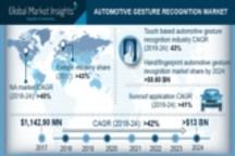 最新报告:2024年汽车手势识别市场市值达120亿美元 解析原因和挑战