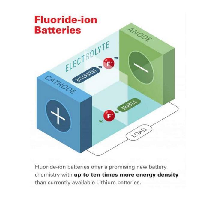 研发氟离子电池 能量密度比锂电池高10倍