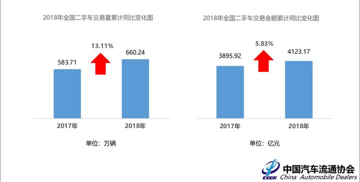 2018年上半年全国二手车交易量、交易金额累计同比变化图