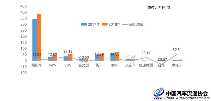 2018年1-6月各细分车型交易情况