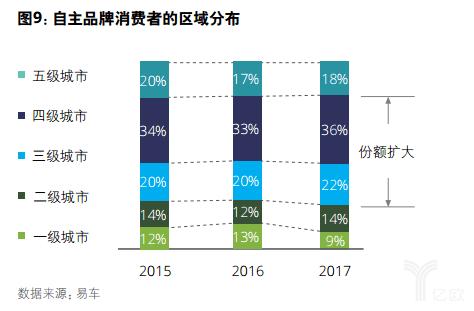 亿欧智库:德勤中国自主品牌汽车报告