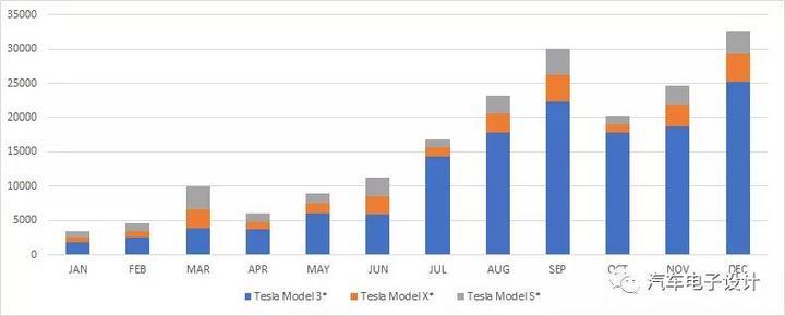 Model 3 的2018成绩单和订单消化情况