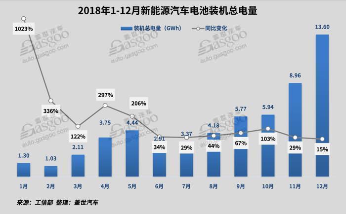 2018年新能源动力电池市场回顾与展望