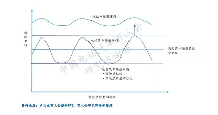 深度   电动汽车续驶里程波动原因分析及建议