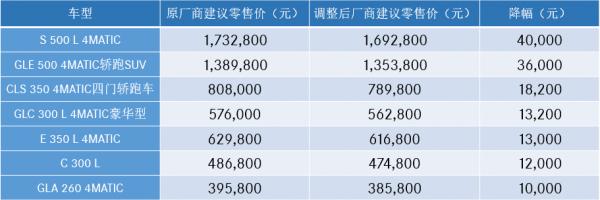 奔驰宝马全系降价最高降6万 增值税降低引发中国汽车新一轮降价潮