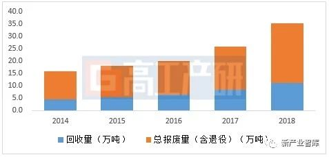 GGII:2018年国内锂电池理论报废量24.1万