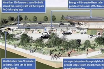 投10亿英镑 英国试点太阳能汽车充电站