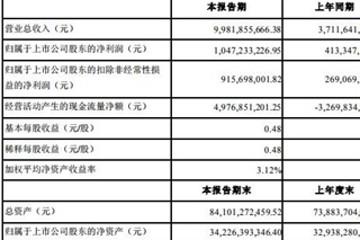 宁德时代一季度营收99.82亿元 净利润同比增153.35%