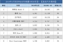 欧洲3月电动车销量:特斯拉Model 3又夺冠 日产聆风屈居第四