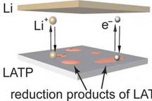 哥伦比亚大学研发氮化硼纳米涂层稳定固体电解质 确保电池安全/延长电池寿命