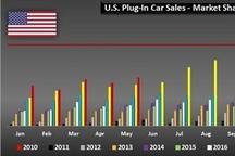 同比增17% 美国新能源汽车5月售2.8万辆