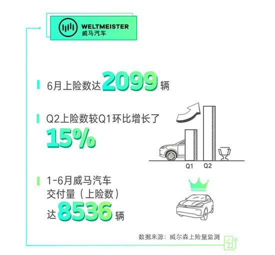直击|威马上半年上险8536辆 超1.3万用户已提车上险