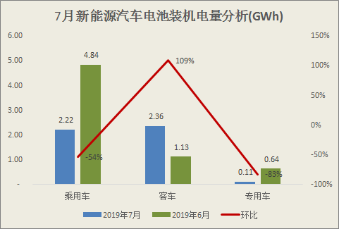 """7月动力电池装机量解析:乘用车动力电池装机量环比""""腰斩"""""""