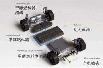 百利科技氢燃料电池布局重子落地青岛