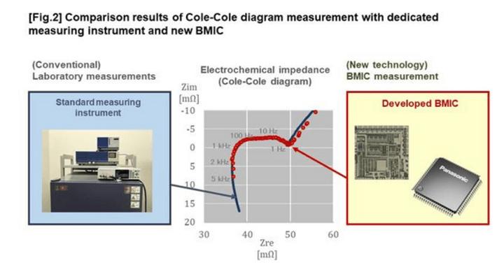 电池,松下电池管理技术,电化学阻抗,锂离子电池组残余价值,温度校准技术,