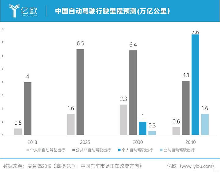 推動中國自動駕駛革命的七個關鍵點