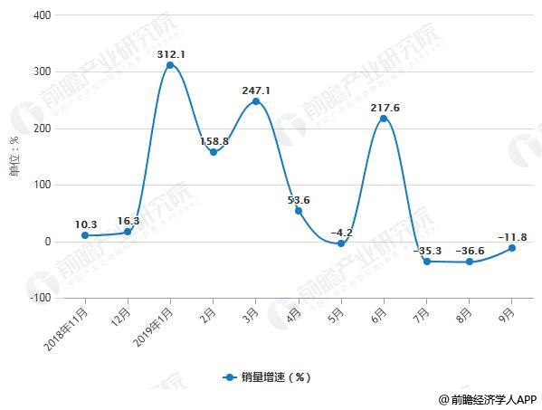 2019年新能源车销量增速