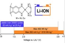 俄罗斯科学家研发配位聚合物 或制出长寿命/充放电速度快的电池