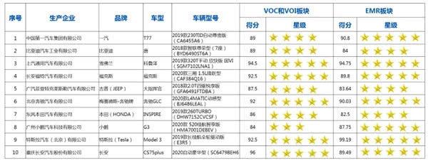 C-AHI中国汽车健康指数:12款车获得了五星评价