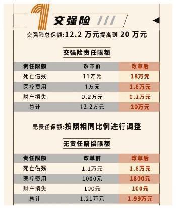 新车险系统上线:交强险保费略zhang  商业险保费降