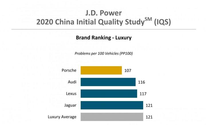 J.D. Power新车质量报告:中国主流车与豪华车质量差距逐年缩小