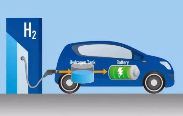电动汽车,氢燃料,新能源汽车
