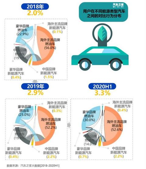 销量,汽车消费,新能源汽车