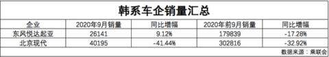 数说|韩系车前9月市占率3.6% 全方位发力重回主赛道