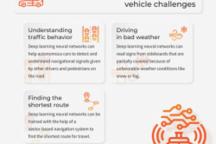 深度学习对自动驾驶汽车意味着什么?