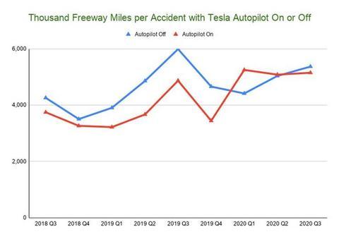 美国《消费者报告》比评17 款辅助驾驶系统:通用领先、特斯拉第二,其余不及格