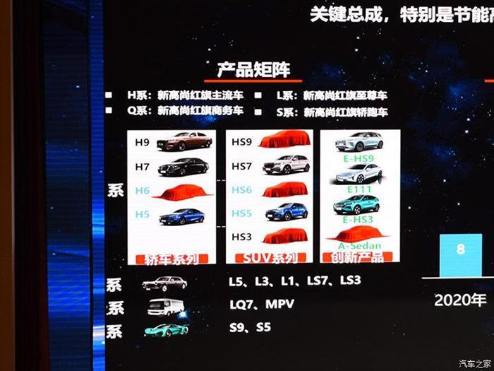 SUV,红旗,红旗新车规划
