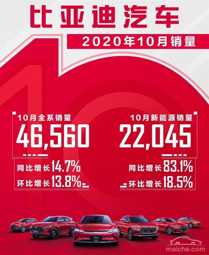 销量,比亚迪,比亚迪,10月汽车销量