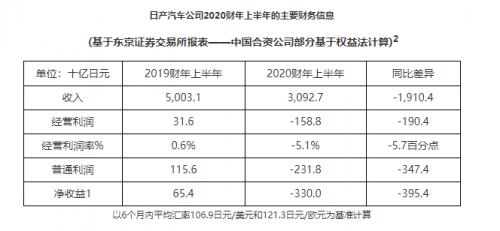 日产汽车上调2020财年业绩预期 短期尚难扭亏为盈