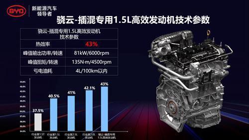 比亚迪发布1.5L高效发动机 热效率达到43%