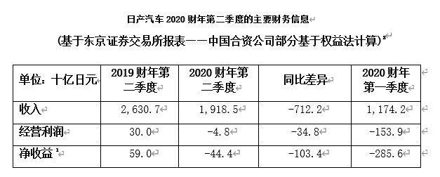 日产公布2020财年上半年财报 第二季度收益显著改善
