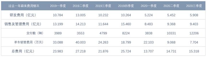 蔚来汽车三季度汽车销售毛利率达14.5%