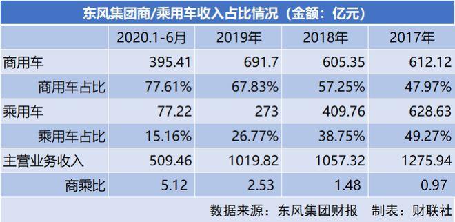 东风回复深交所:商强乘弱 乘用车二年收入减355亿
