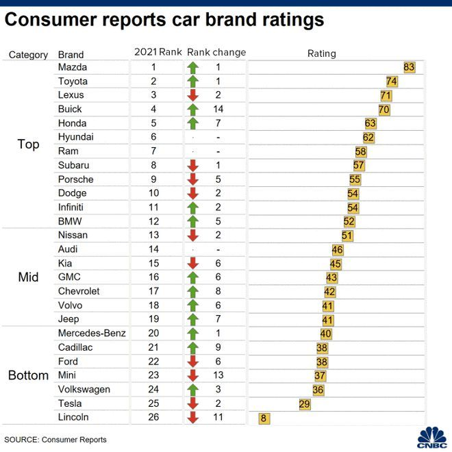 质量问题多,美知名杂志不再推荐特斯拉Model S