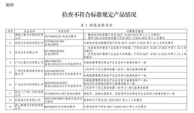 东风、吉利、比亚迪等车企被工信部点名 因产品不符合标准