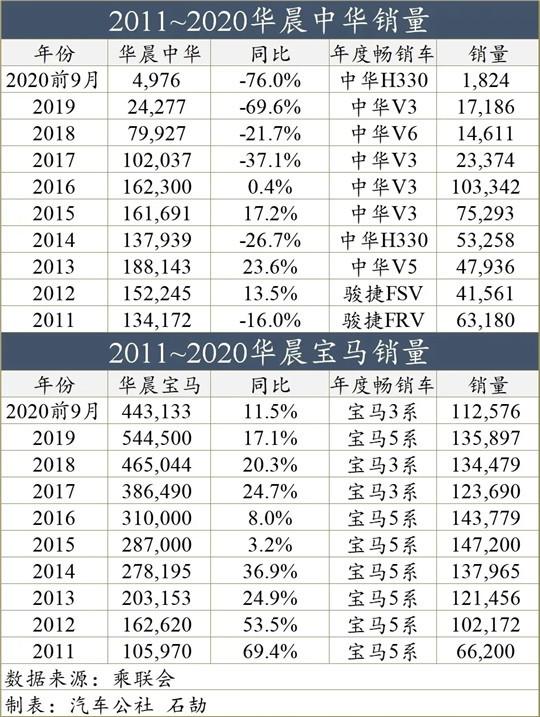 华晨破产,长城投产宝马3系