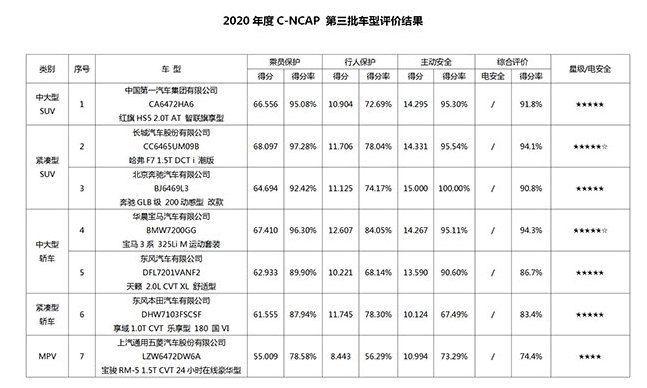 2020年度C-NCAP第三批车型评价结果发布