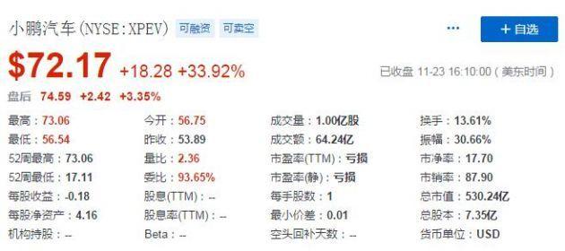 小鹏汽车股价周一收盘飙升34% 创下历史新高