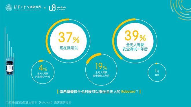文远知行发布中国首份Robotaxi乘客调研报告