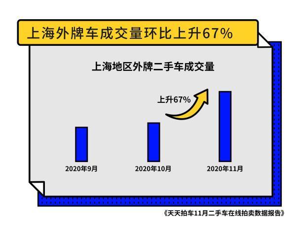 天天拍车发布数据报告:上海买家人均竞拍33辆新能源车