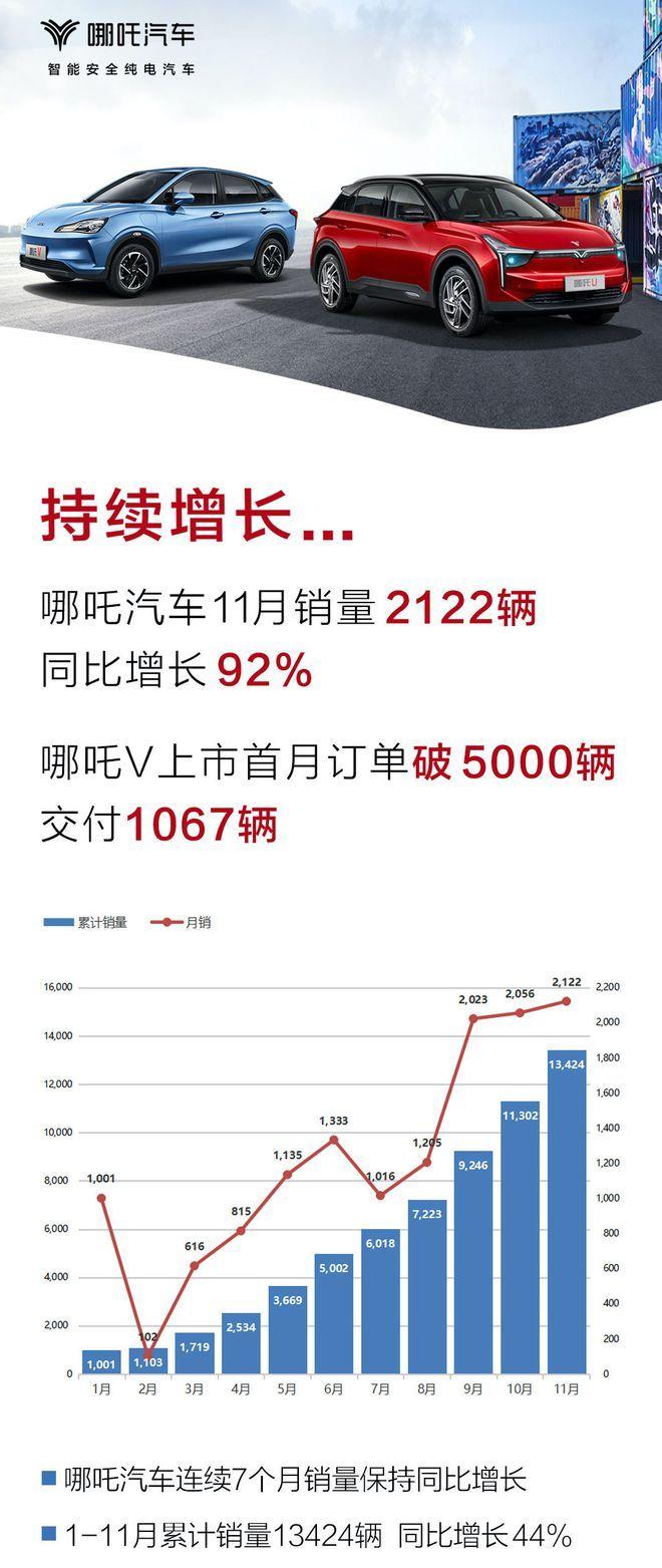 哪吒汽车11月销量2122台 全年累计销量达13424台