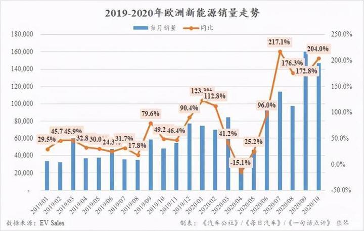 """10月全球新能源:中国品牌开始""""绝地反击"""""""