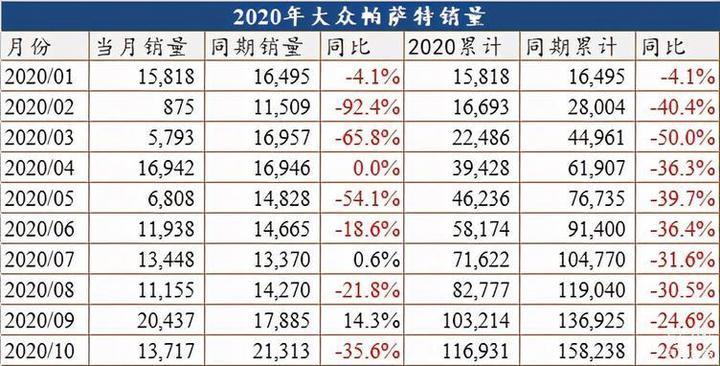 中国成为帕萨特全球唯一市场?