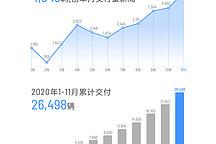 理想汽车11月交付4646辆 环比10月增长25.8%